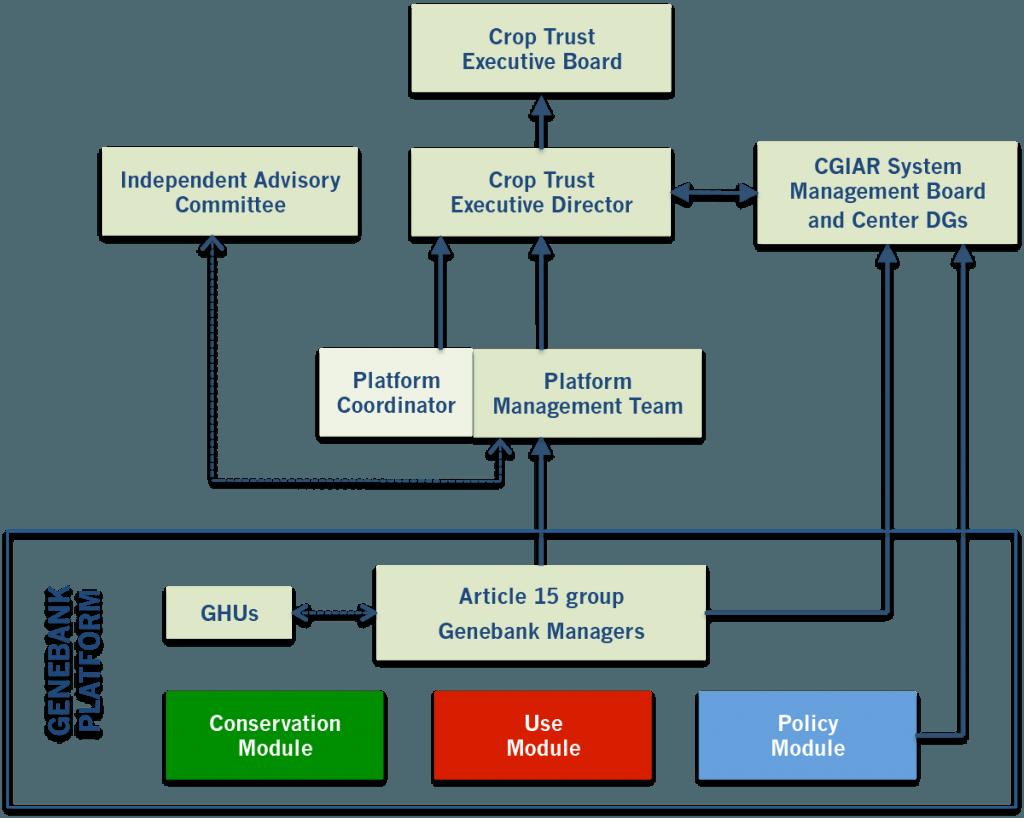 Genebank Platform Structure